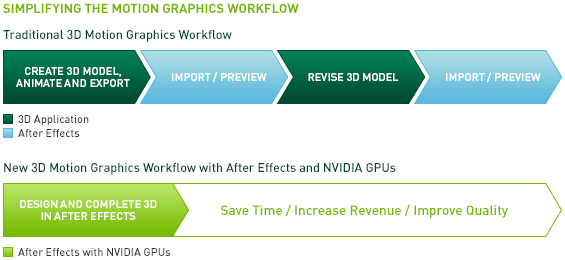 Accelerate your HD and 3D motion graphics workflows.