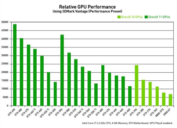 Relative GPU Performance