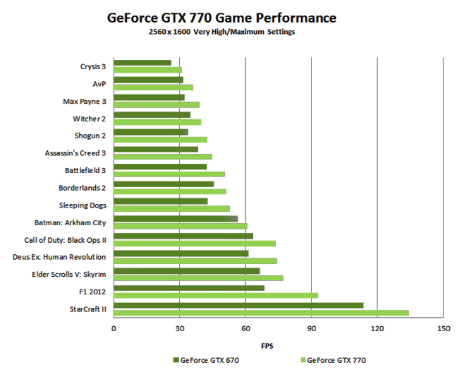 Game Performance