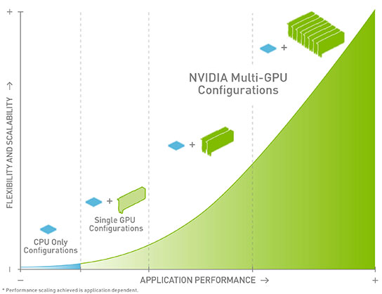 NVIDIA Multi GPU Diagram