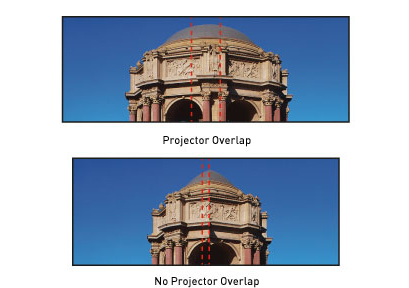 Projector Overlap