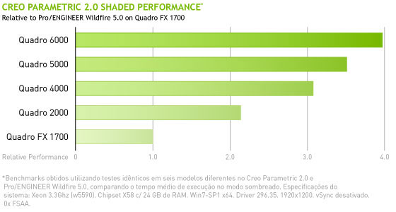 Creo Parametric 2.0 Shaded Performance